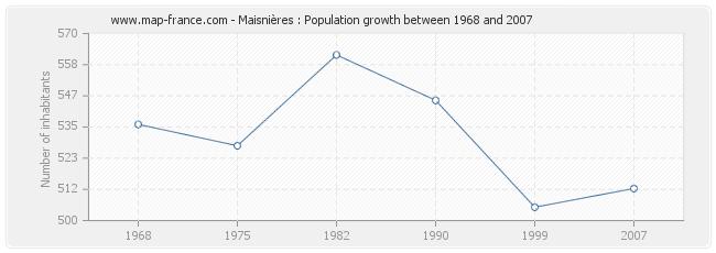 Population Maisnières