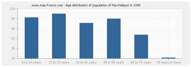 Age distribution of population of Marchélepot in 1999