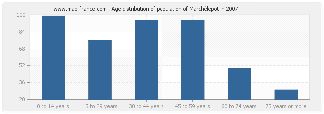 Age distribution of population of Marchélepot in 2007