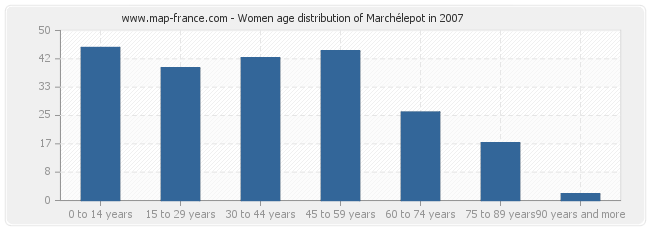 Women age distribution of Marchélepot in 2007