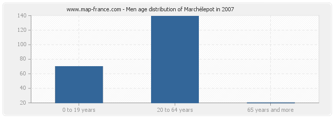 Men age distribution of Marchélepot in 2007