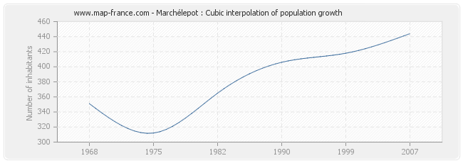 Marchélepot : Cubic interpolation of population growth