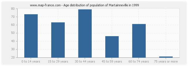 Age distribution of population of Martainneville in 1999