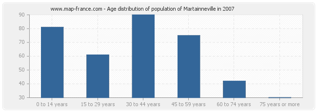 Age distribution of population of Martainneville in 2007