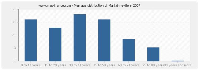 Men age distribution of Martainneville in 2007