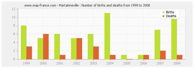 Martainneville : Number of births and deaths from 1999 to 2008