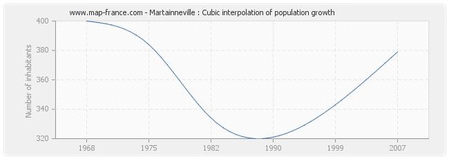 Martainneville : Cubic interpolation of population growth