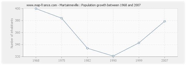 Population Martainneville