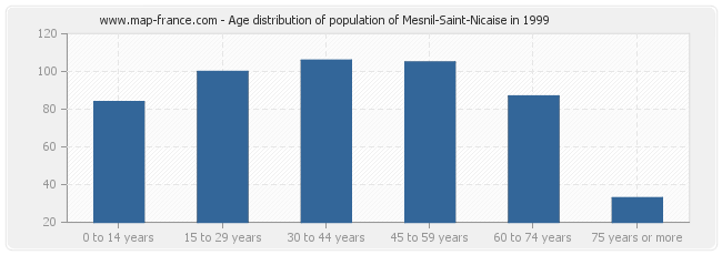 Age distribution of population of Mesnil-Saint-Nicaise in 1999
