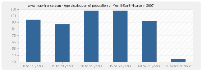 Age distribution of population of Mesnil-Saint-Nicaise in 2007
