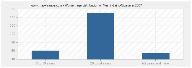 Women age distribution of Mesnil-Saint-Nicaise in 2007