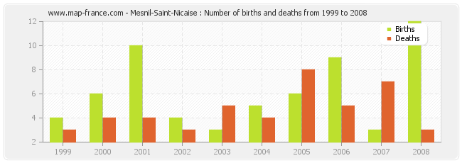Mesnil-Saint-Nicaise : Number of births and deaths from 1999 to 2008