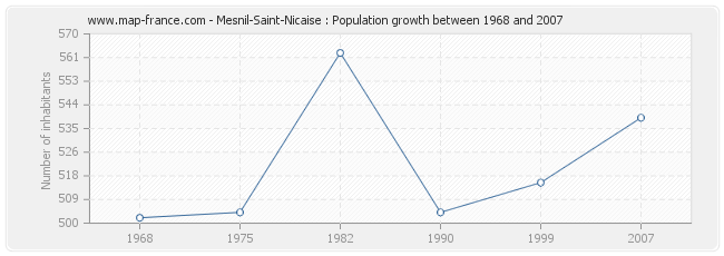 Population Mesnil-Saint-Nicaise
