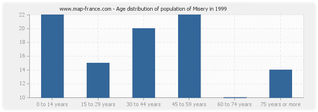 Age distribution of population of Misery in 1999