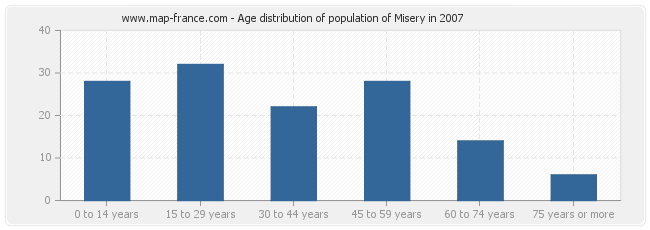 Age distribution of population of Misery in 2007