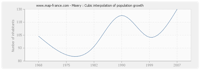 Misery : Cubic interpolation of population growth