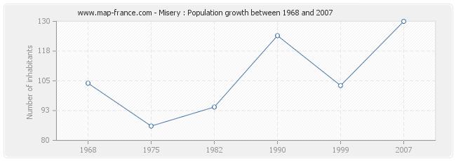 Population Misery