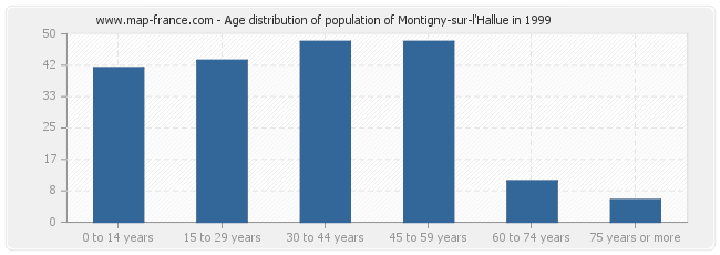 Age distribution of population of Montigny-sur-l'Hallue in 1999