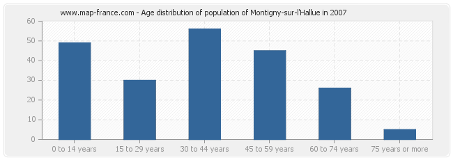 Age distribution of population of Montigny-sur-l'Hallue in 2007