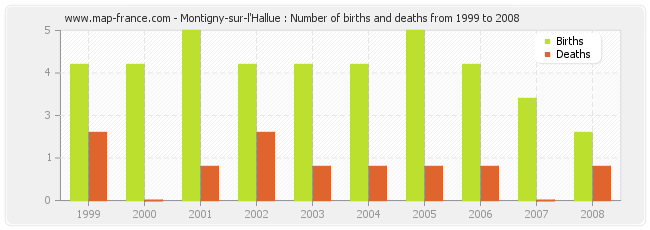 Montigny-sur-l'Hallue : Number of births and deaths from 1999 to 2008