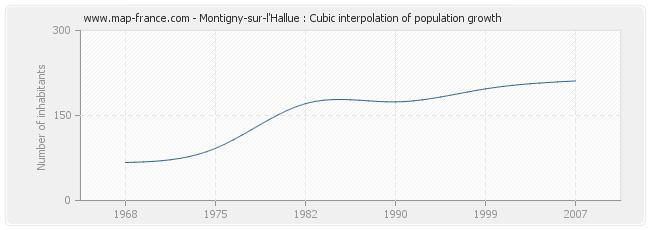 Montigny-sur-l'Hallue : Cubic interpolation of population growth