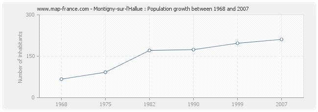 Population Montigny-sur-l'Hallue