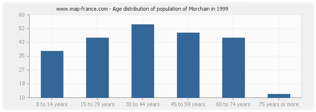 Age distribution of population of Morchain in 1999
