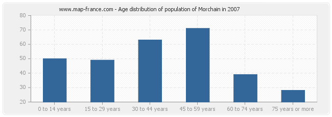 Age distribution of population of Morchain in 2007