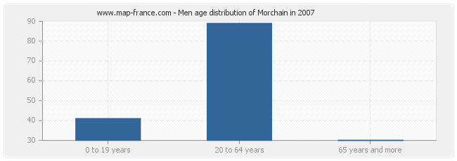 Men age distribution of Morchain in 2007