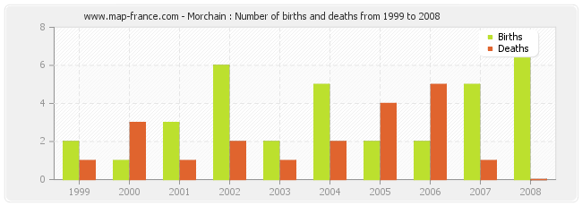 Morchain : Number of births and deaths from 1999 to 2008