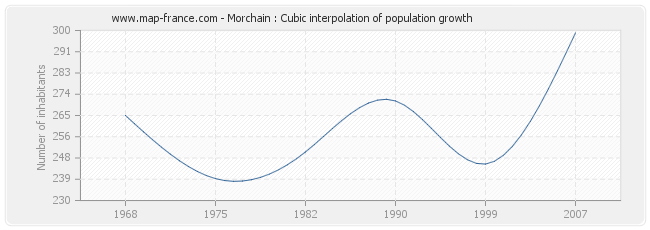 Morchain : Cubic interpolation of population growth