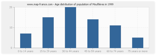 Age distribution of population of Mouflières in 1999
