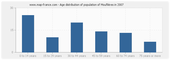 Age distribution of population of Mouflières in 2007