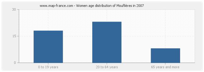 Women age distribution of Mouflières in 2007