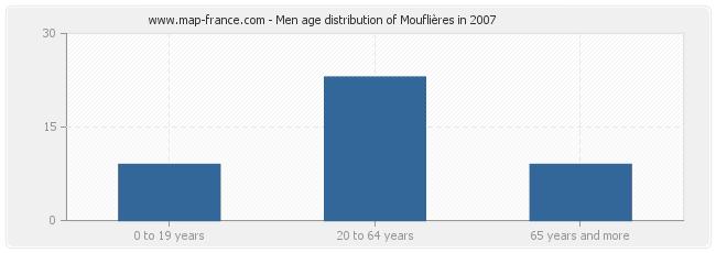 Men age distribution of Mouflières in 2007