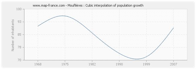 Mouflières : Cubic interpolation of population growth