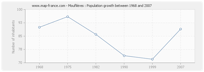 Population Mouflières
