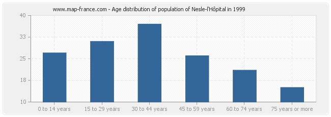 Age distribution of population of Nesle-l'Hôpital in 1999