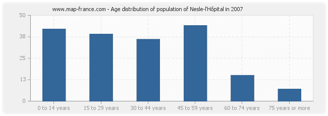 Age distribution of population of Nesle-l'Hôpital in 2007