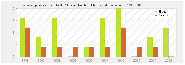 Nesle-l'Hôpital : Number of births and deaths from 1999 to 2008