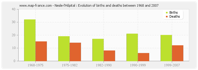 Nesle-l'Hôpital : Evolution of births and deaths between 1968 and 2007