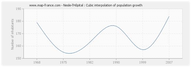 Nesle-l'Hôpital : Cubic interpolation of population growth