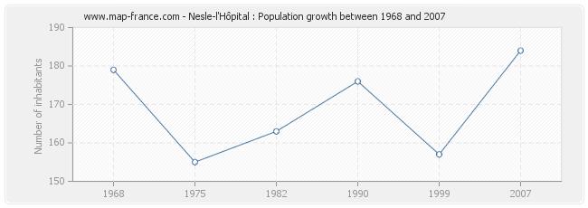 Population Nesle-l'Hôpital