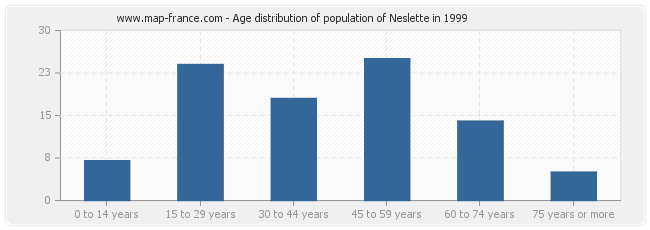 Age distribution of population of Neslette in 1999