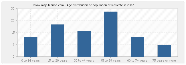 Age distribution of population of Neslette in 2007