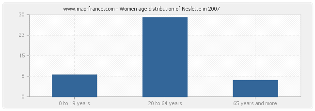 Women age distribution of Neslette in 2007