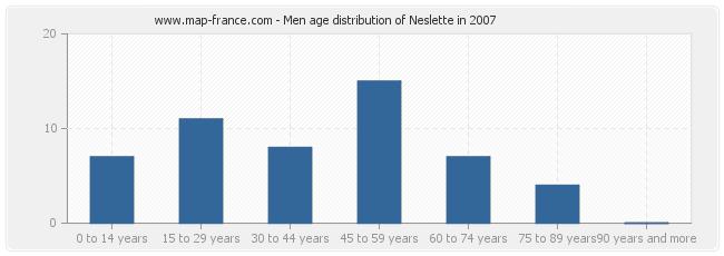 Men age distribution of Neslette in 2007
