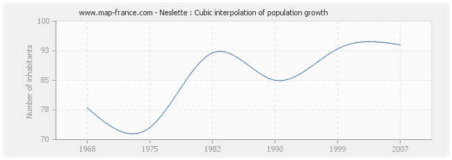 Neslette : Cubic interpolation of population growth
