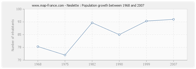 Population Neslette