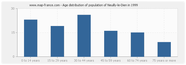 Age distribution of population of Neuilly-le-Dien in 1999